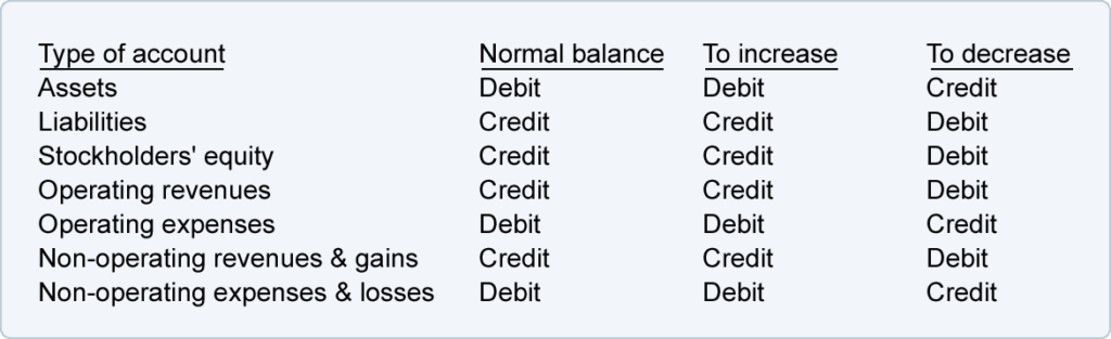 is retained earnings a debit or credit