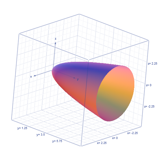 find an equation for the surface obtained by rotating the parabola y = x2 about the y-axis.
